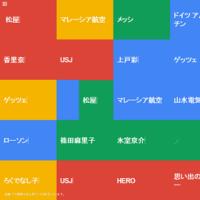 Google トレンド - 急上昇ワード