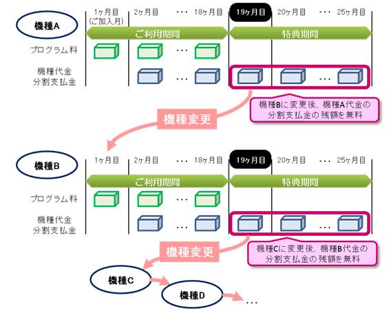 アップグレード 解約 Au プログラム