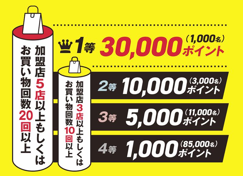ドコモ スーパー チャンス キャンペーン